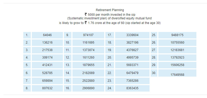 Primegold retirement planning this can be done by investing in systematic investment plan sip of good mutual fund schemes solutioingenieria Images